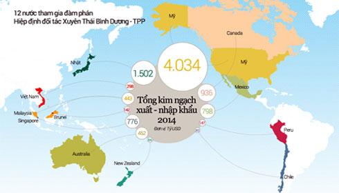 Đàm phán TPP có thể kết thúc hôm nay (5-10)