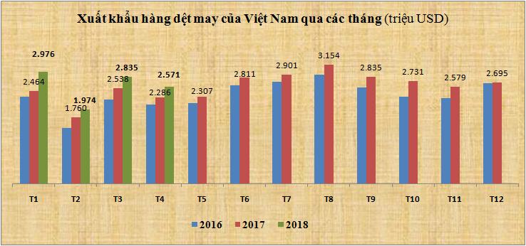 Cân đối Xuất Nhập khẩu hàng dệt may của Việt Nam 4 tháng năm 2018 (ước tính)