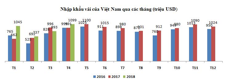 Nhập khẩu vải của Việt nam 4 tháng ...