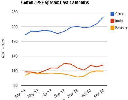 So Sánh Giá Polyester Và Cotton Trên 3 Thị Trường: Trung Quốc, Ấn Độ Và Pakistan